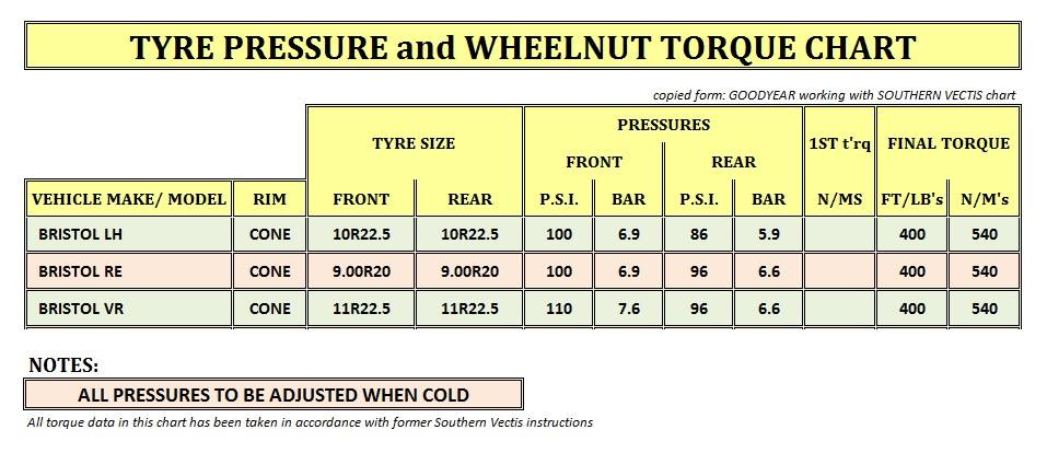 Tyre Pressure and Wheelnut Torque settings chart